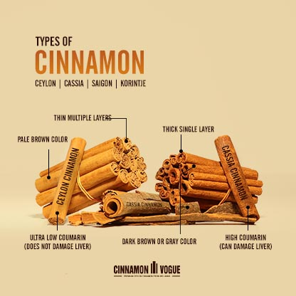 Types Of Cinnamon | Ceylon | Cassia | Saigon | Korintje